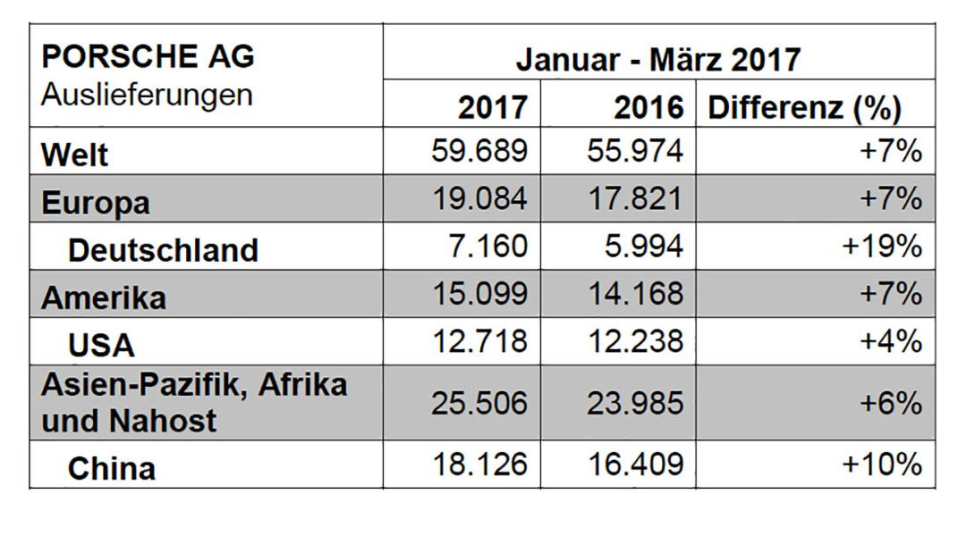 Auslieferungen Q1, 2017, Porsche AG