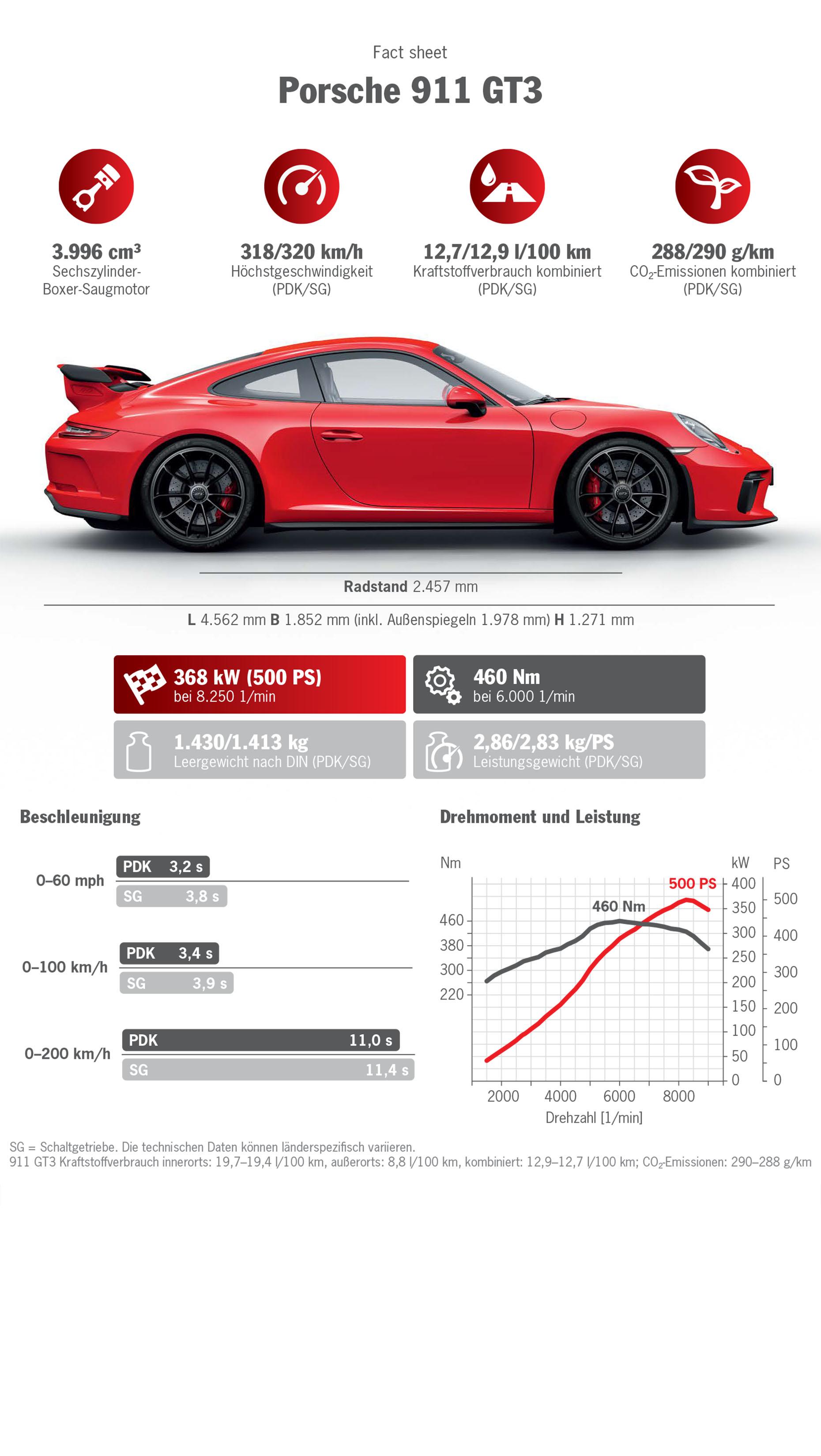 Infografik 911 GT3, 2017, Porsche AG