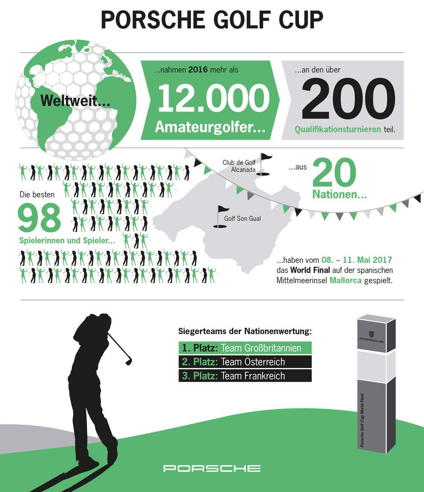 Porsche Golf Cup World Final Infografik, 2017, Porsche AG