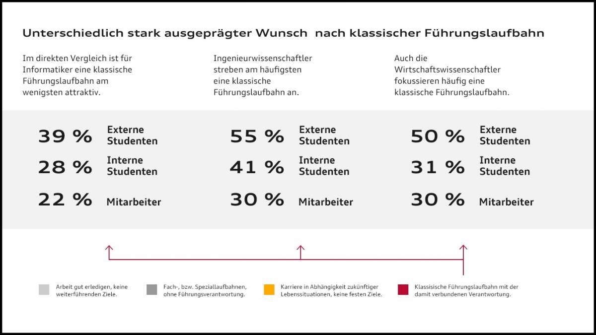 Grafik: Der Wunsch nach einer Führungslaufbahn junger Arbeitnehmer.