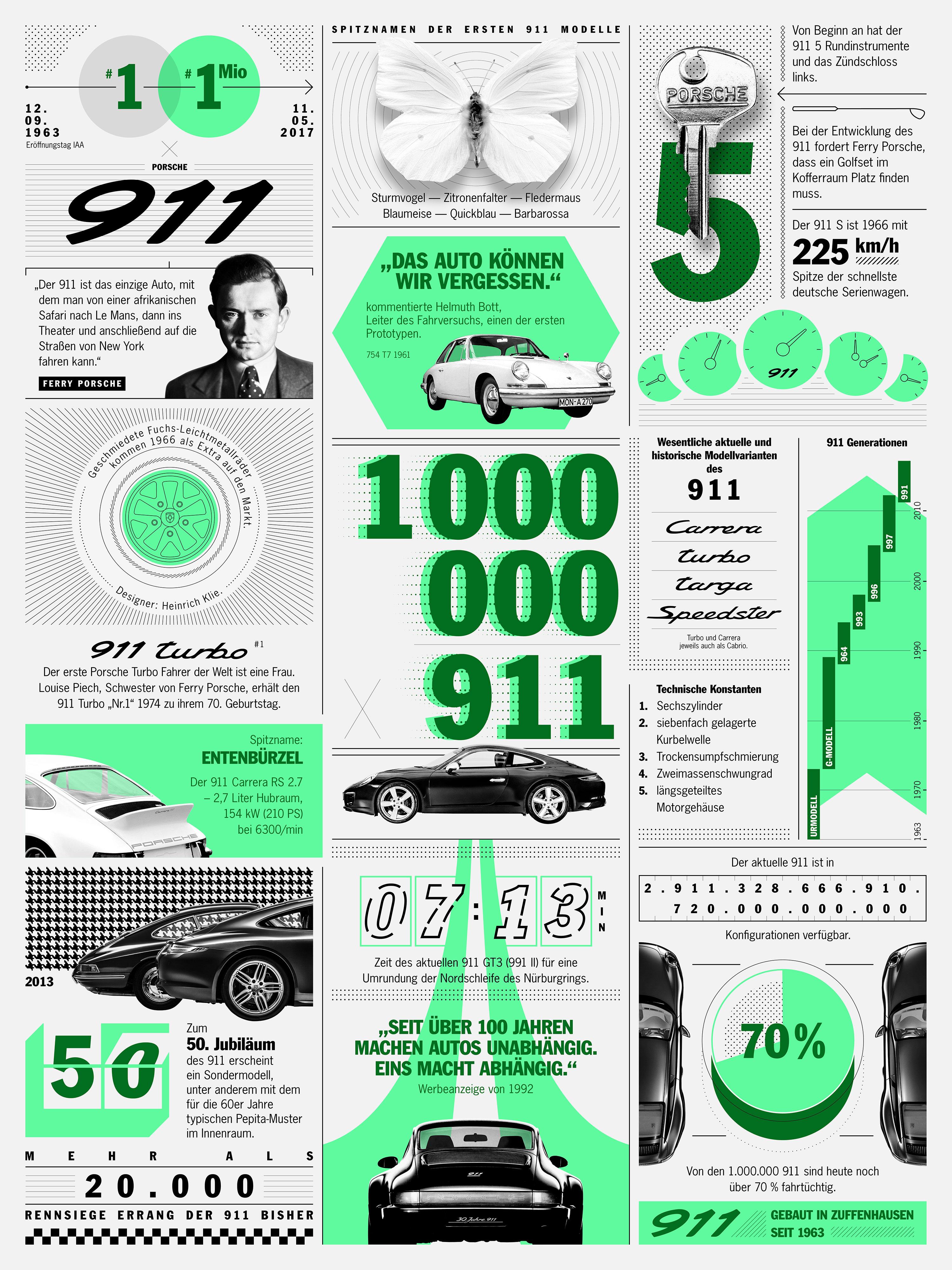 Einmillionster 911, Infografik, 2017, Porsche AG