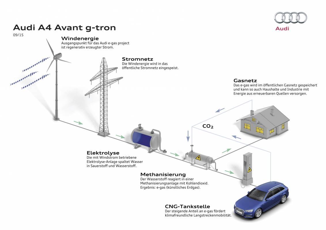 Schematische Skizze, wie das CNG von der Erzeugung bis in den Fahrzeugtank kommt.