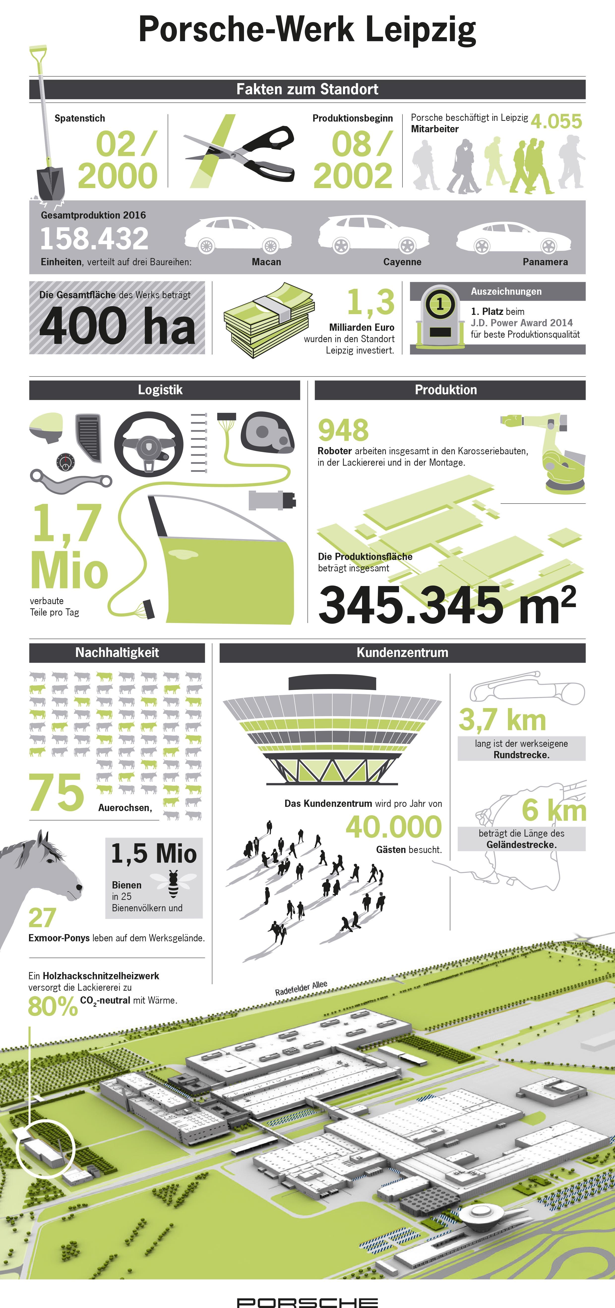 Porsche-Werk Leipzig, Infografik, 2017, Porsche AG