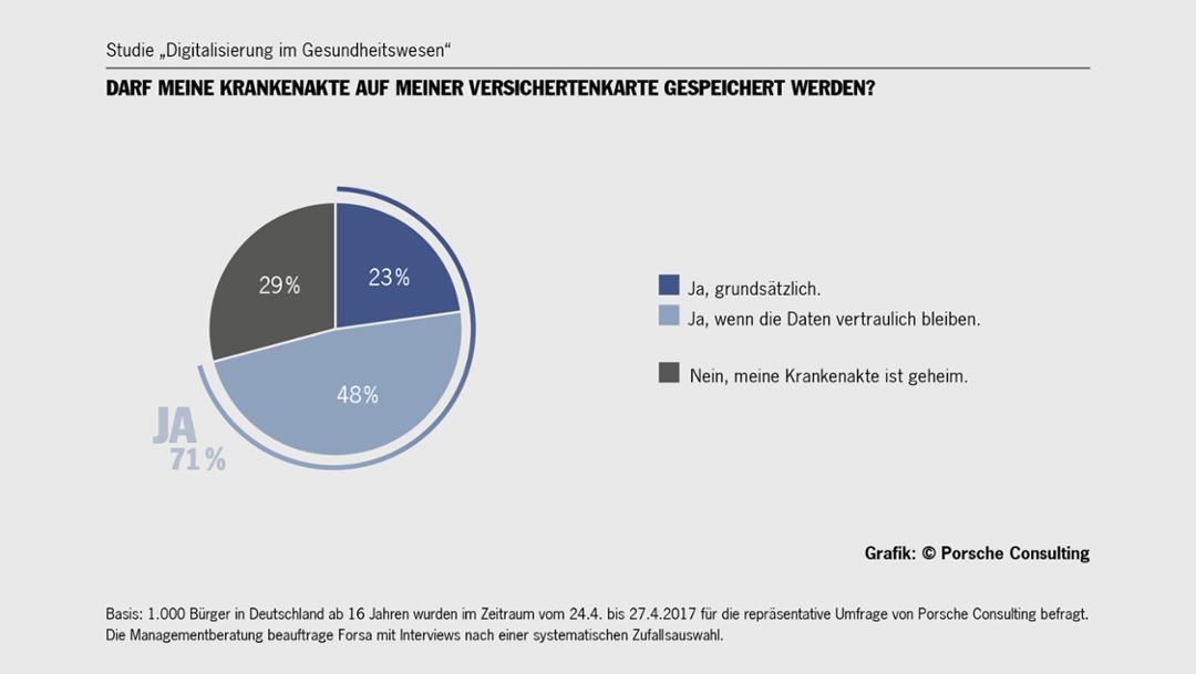 """Studie """"Digitalisierung im Gesundheitswesen"""": Darf meine Krankenakte auf meiner Versichertenkarte gespeichert werden?, 2017, Porsche Consulting"""