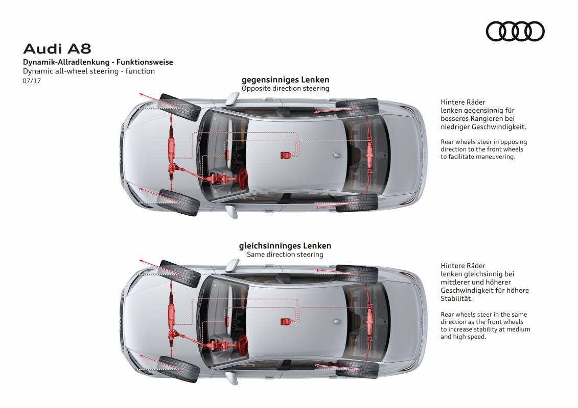 Darstellung der Audi Dynamik-Allradlenkung im neuen Audi A8.