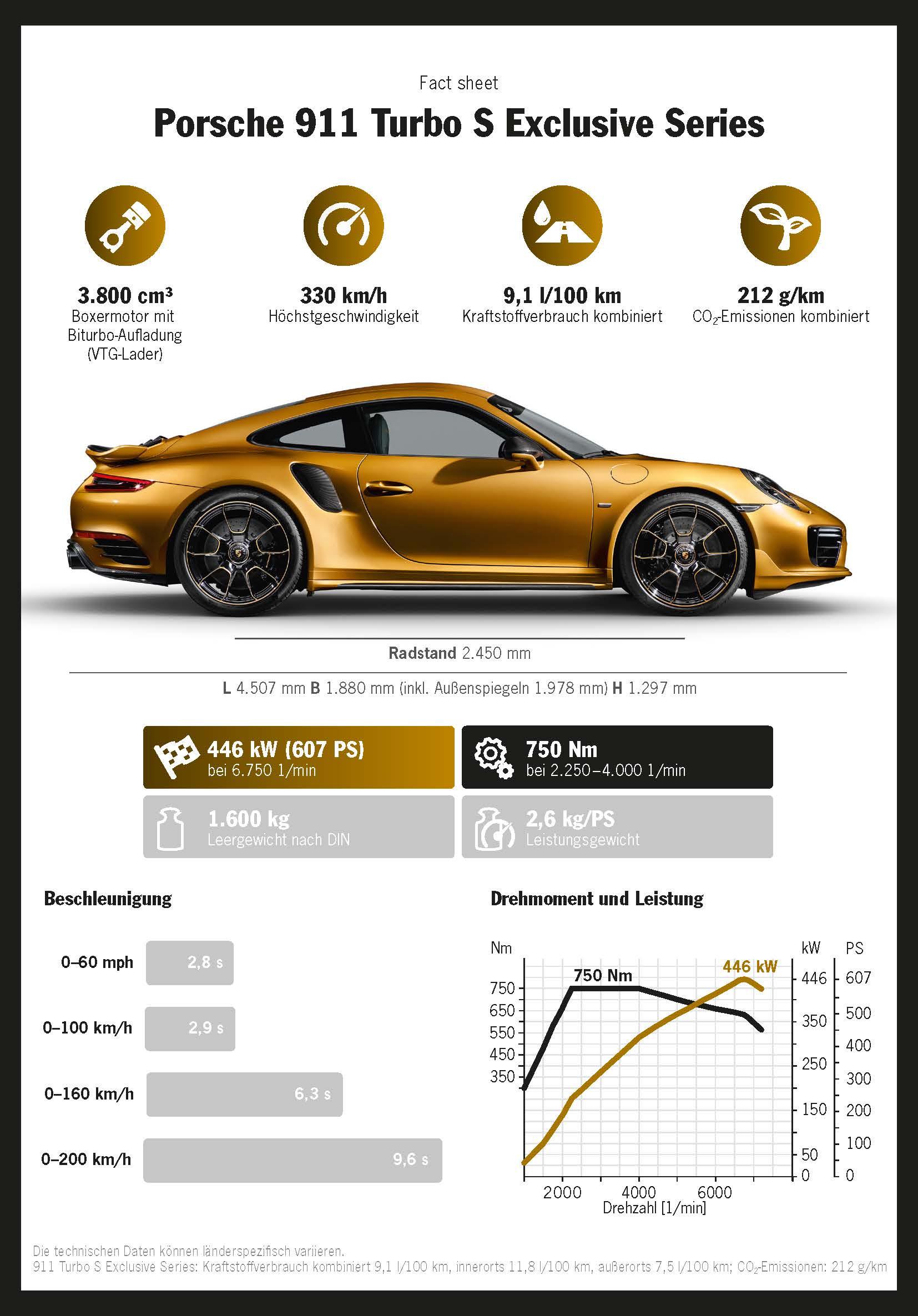 911 Turbo S Exclusive Series, Infografik 2017, Porsche AG