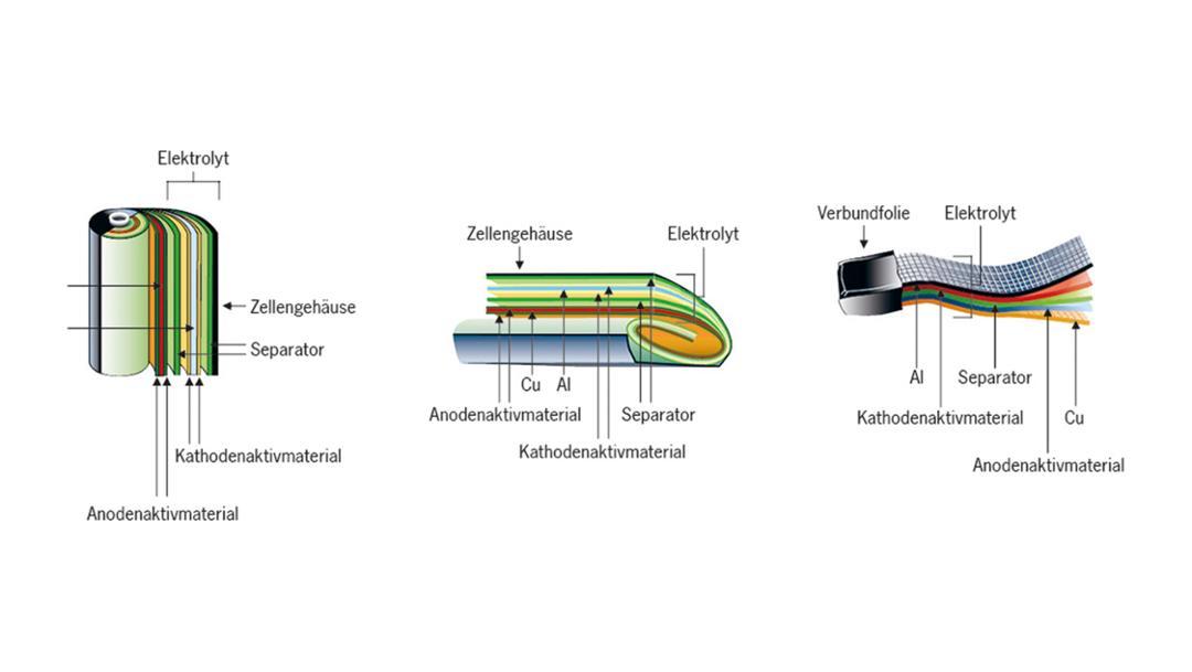 Verschiedene Konstruktionen von Lithium-Ionen-Zellen: A zylindrische Zelle, B prismatische Zelle und C Verbundfolien-Zelle. Die Zellen wurden von der VW-VM Forschungsgesellschaft mbH & Co. KG, einem Gemeinschaftsunternehmen der Volkswagen AG und der VARTA Microbattery GmbH, hergestellt.